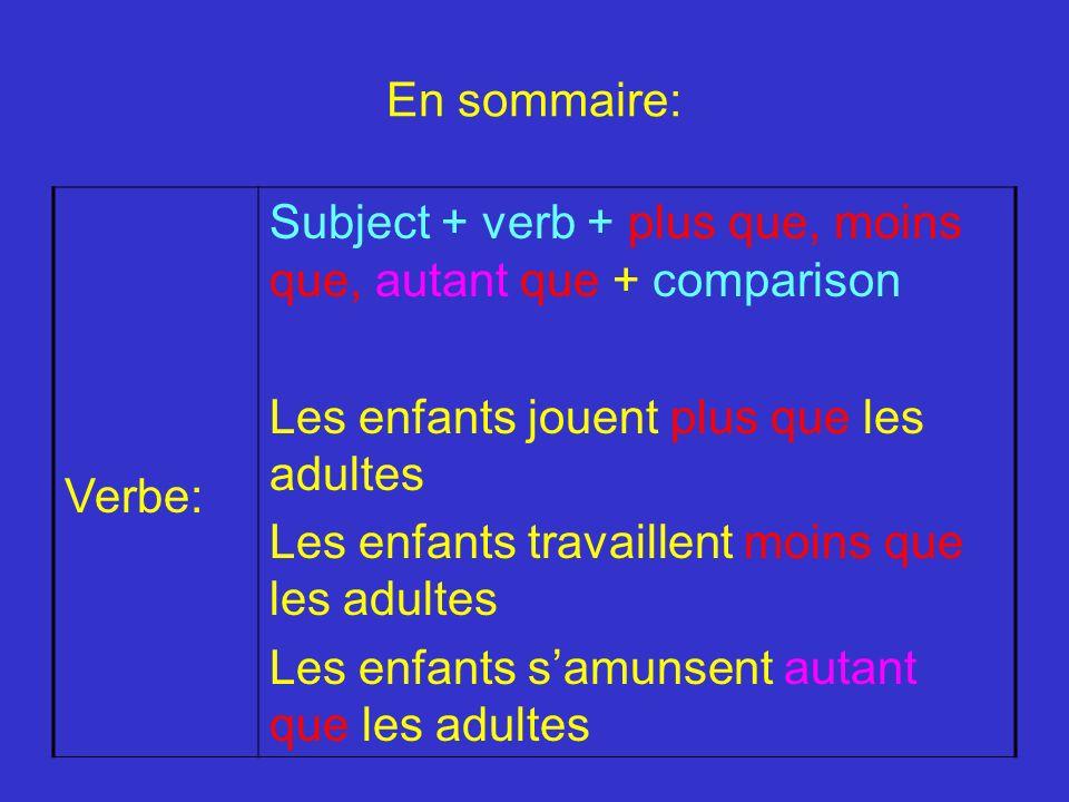 En sommaire: Verbe: Subject + verb + plus que, moins que, autant que + comparison Les enfants jouent plus que les adultes Les enfants travaillent moin