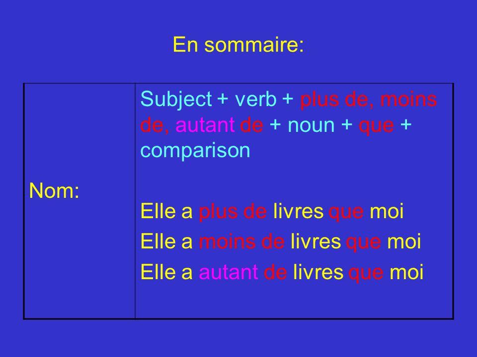 En sommaire: Nom: Subject + verb + plus de, moins de, autant de + noun + que + comparison Elle a plus de livres que moi Elle a moins de livres que moi