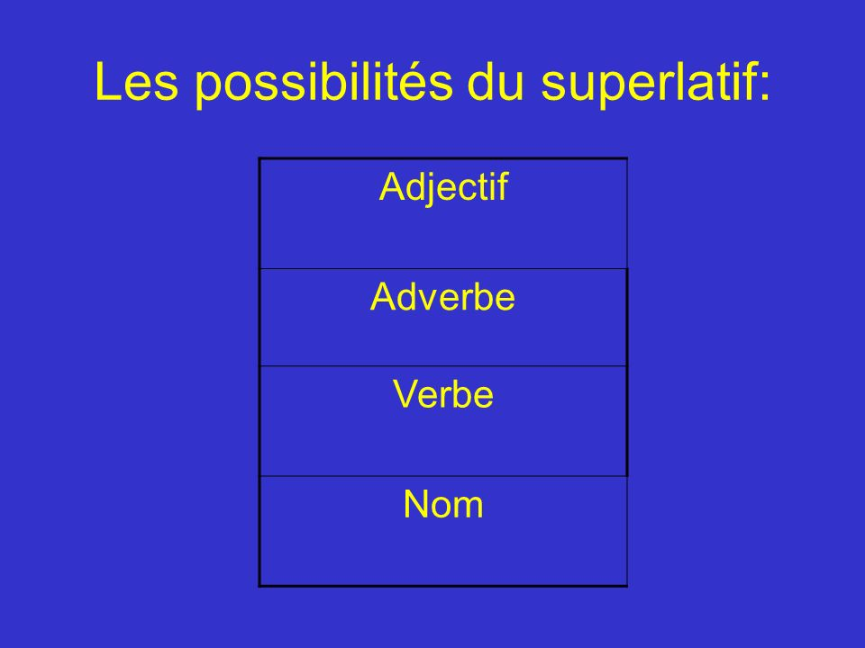 Les possibilités du superlatif: Adjectif Adverbe Verbe Nom