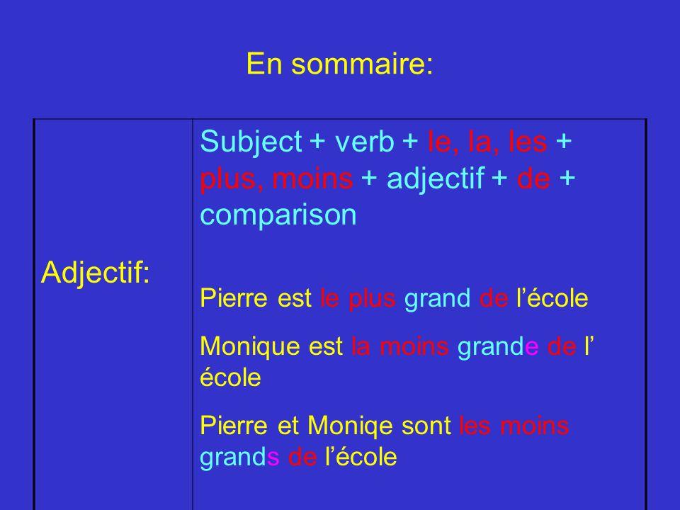 En sommaire: Adjectif: Subject + verb + le, la, les + plus, moins + adjectif + de + comparison Pierre est le plus grand de lécole Monique est la moins