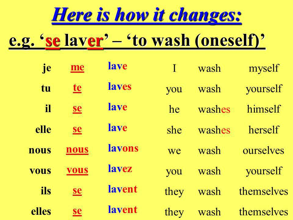 In French, the reflexive part of the verb (reflexive pronoun) also changes, as well as the verb ending.