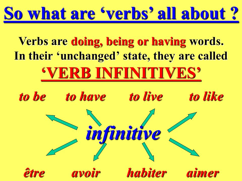 So what are verbs all about .Verbs are doing, being or having words.
