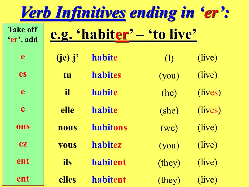 Luckily most verb endings in French follow a regular pattern.
