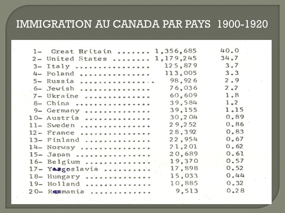 IMMIGRATION AU CANADA PAR PAYS 1900-1920