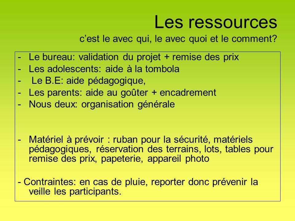 Les ressources cest le avec qui, le avec quoi et le comment.