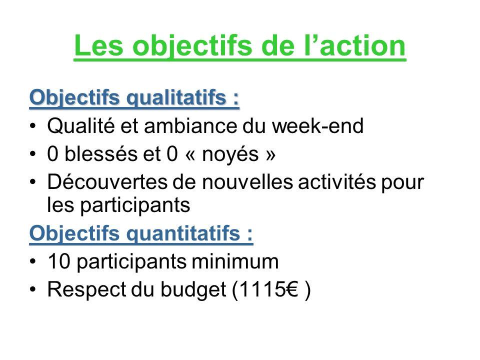 Les objectifs de laction Objectifs qualitatifs : Qualité et ambiance du week-end 0 blessés et 0 « noyés » Découvertes de nouvelles activités pour les participants Objectifs quantitatifs : 10 participants minimum Respect du budget (1115 )