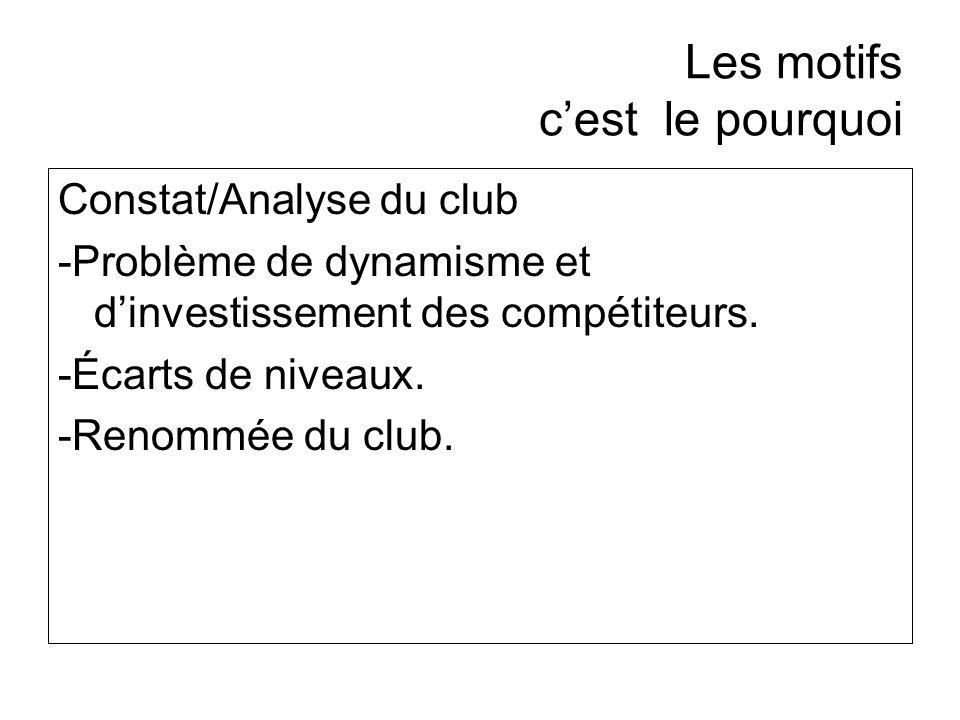 Les motifs cest le pourquoi Constat/Analyse du club -Problème de dynamisme et dinvestissement des compétiteurs. -Écarts de niveaux. -Renommée du club.