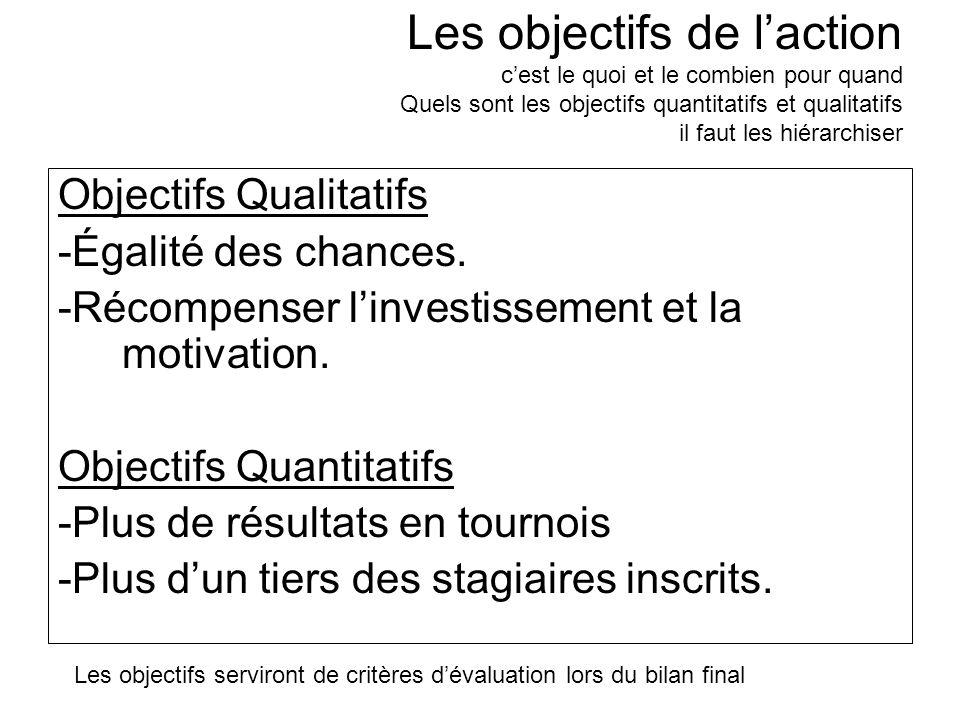 Les objectifs de laction cest le quoi et le combien pour quand Quels sont les objectifs quantitatifs et qualitatifs il faut les hiérarchiser Objectifs