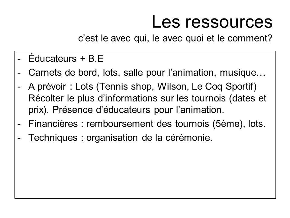 Les ressources cest le avec qui, le avec quoi et le comment? -Éducateurs + B.E -Carnets de bord, lots, salle pour lanimation, musique… -A prévoir : Lo