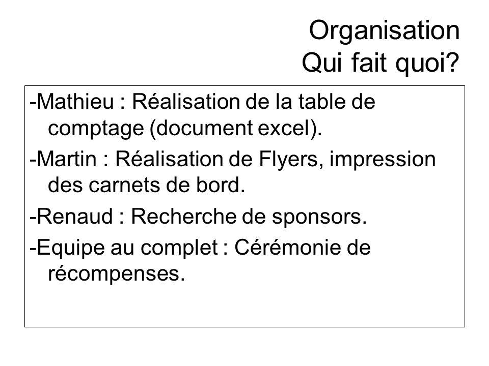 Organisation Qui fait quoi? -Mathieu : Réalisation de la table de comptage (document excel). -Martin : Réalisation de Flyers, impression des carnets d