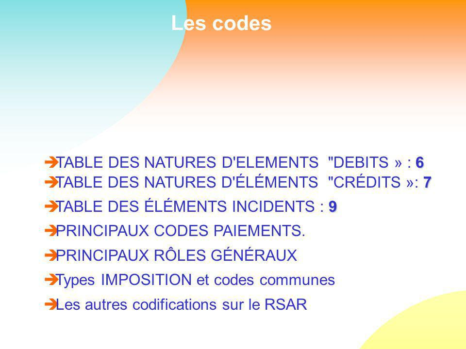 Les codes 6 TABLE DES NATURES D ELEMENTS DEBITS » : 6 7 è TABLE DES NATURES D ÉLÉMENTS CRÉDITS »: 7 9 TABLE DES ÉLÉMENTS INCIDENTS : 9 è PRINCIPAUX CODES PAIEMENTS.