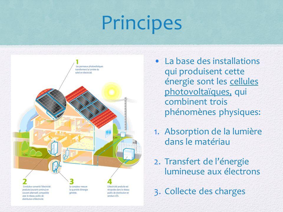 Principes La base des installations qui produisent cette énergie sont les cellules photovoltaïques, qui combinent trois phénomènes physiques: 1.Absorption de la lumière dans le matériau 2.Transfert de lénergie lumineuse aux électrons 3.Collecte des charges
