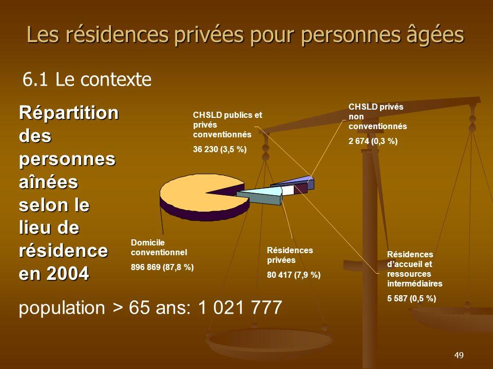 49 Répartition des personnes aînées selon le lieu de résidence en 2004 population > 65 ans: 1 021 777 CHSLD publics et privés conventionnés 36 230 (3,