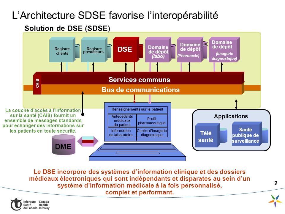 2 LArchitecture SDSE favorise linteropérabilité Profil pharmaceutique Antécédents médicaux du patient Information de laboratoire Renseignements sur le