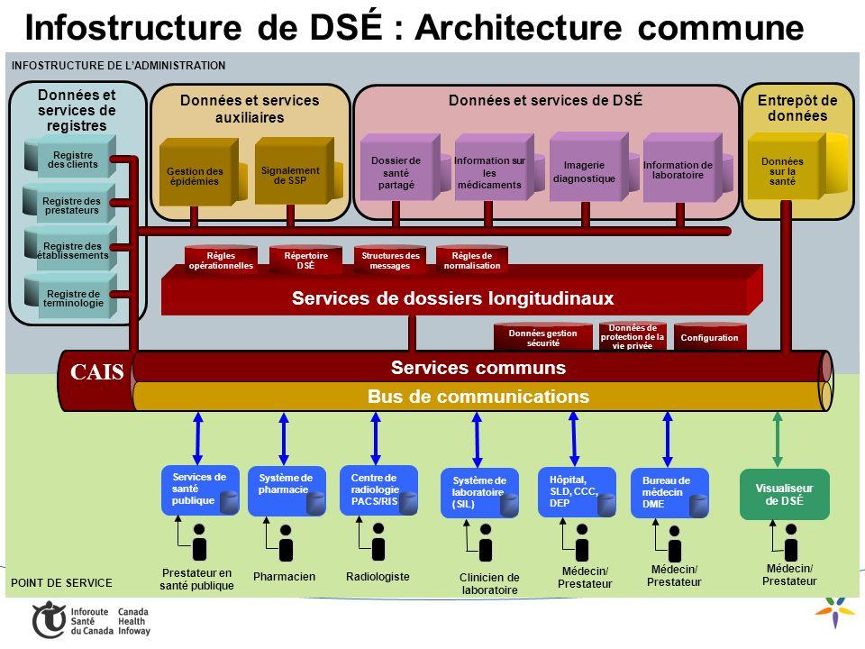 3 Infostructure de DSÉ : Architecture commune INFOSTRUCTURE DE LADMINISTRATION Système de pharmacie Données et services de DSÉ Pharmacien Visualiseur
