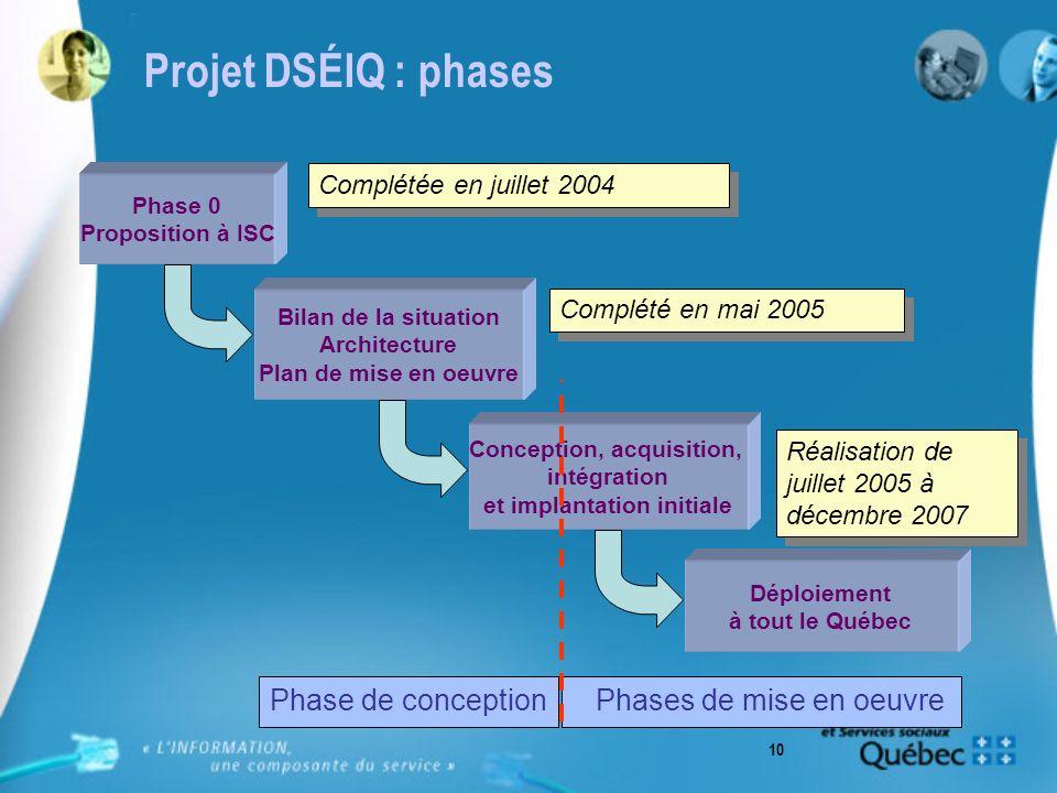 10 Phase 0 Proposition à ISC Bilan de la situation Architecture Plan de mise en oeuvre Conception, acquisition, intégration et implantation initiale C