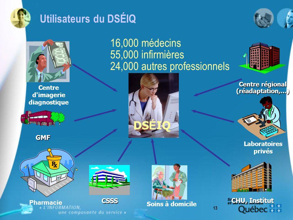 13 Utilisateurs du DSÉIQ 16,000 médecins 55,000 infirmières 24,000 autres professionnels Pharmacie DS É IQ Laboratoires privés Centre d imagerie diagnostique GMF CHU, Institut CSSS Soins à domicile Centre régional (réadaptation,…)