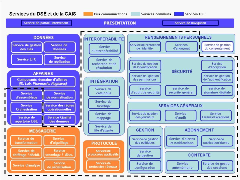 23 Bus communications Service de réplication Service de gestion des clés Service de données Service ETC DONNÉES Service de protocoles applicatifs Serv