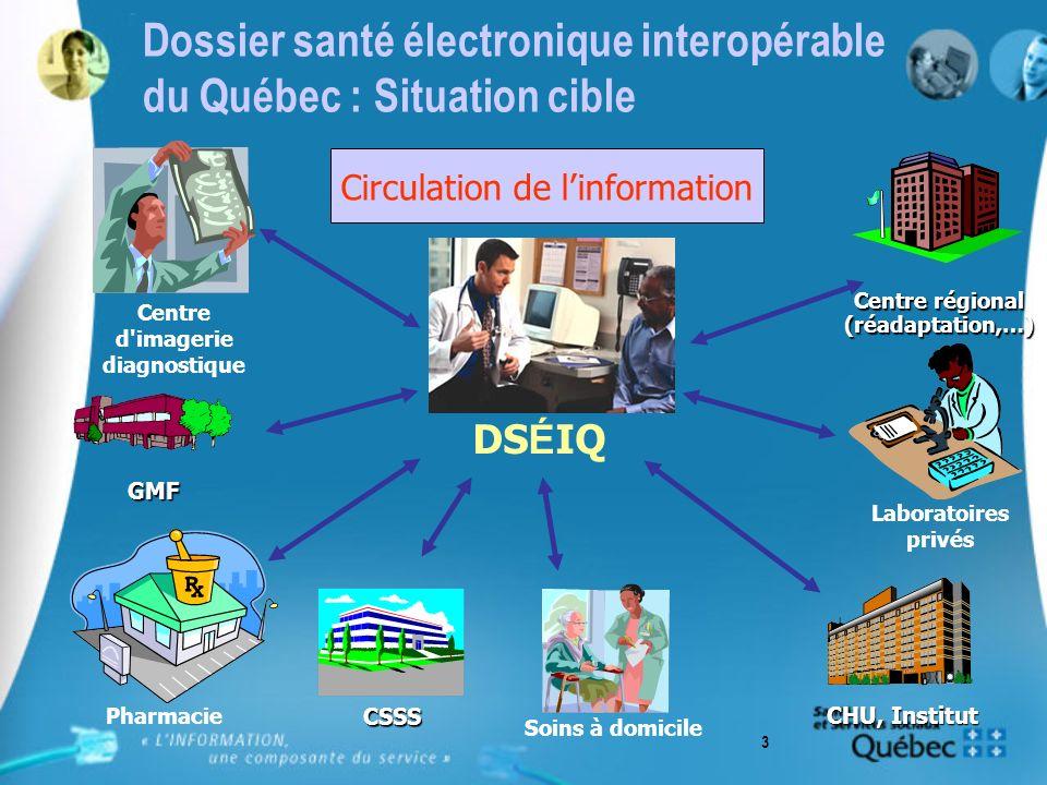 3 Pharmacie Dossier santé électronique interopérable du Québec : Situation cible DS É IQ Laboratoires privés Centre d imagerie diagnostique GMF CHU, Institut CSSS Soins à domicile Centre régional (réadaptation,…) Circulation de linformation