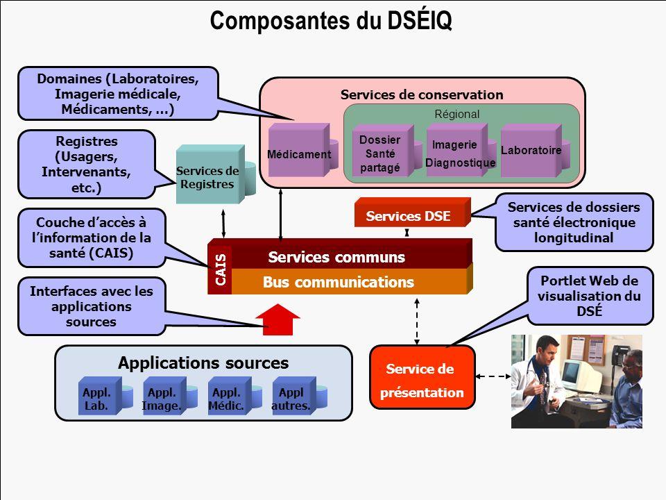6 Applications sources Appl. Lab. Appl. Image. Appl autres. Appl. Médic. Services de conservation Services de Registres Bus communications Services co