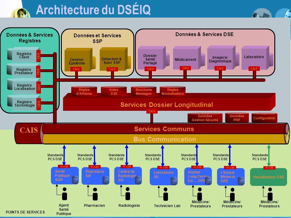 7 Architecture du DSÉIQ Pharmacie SIP Données & Services DSE Pharmacien PI DSE Visualisateur DSE PI DSE Centre de Radiologie SID Laboratoire SIL Hôpit