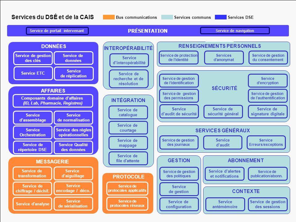 8 Bus communications Service de réplication Service de gestion des clés Service de données Service ETC DONNÉES Service de protocoles applicatifs Servi