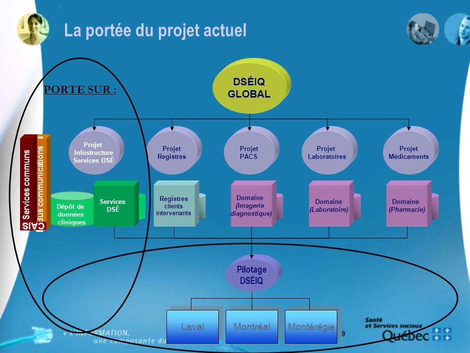 9 Laval Montréal Montérégie Pilotage DSÉIQ Dépôt de données cliniques DSÉIQ GLOBAL Projet Infostructure Services DSÉ Projet Registres Projet PACS Proj