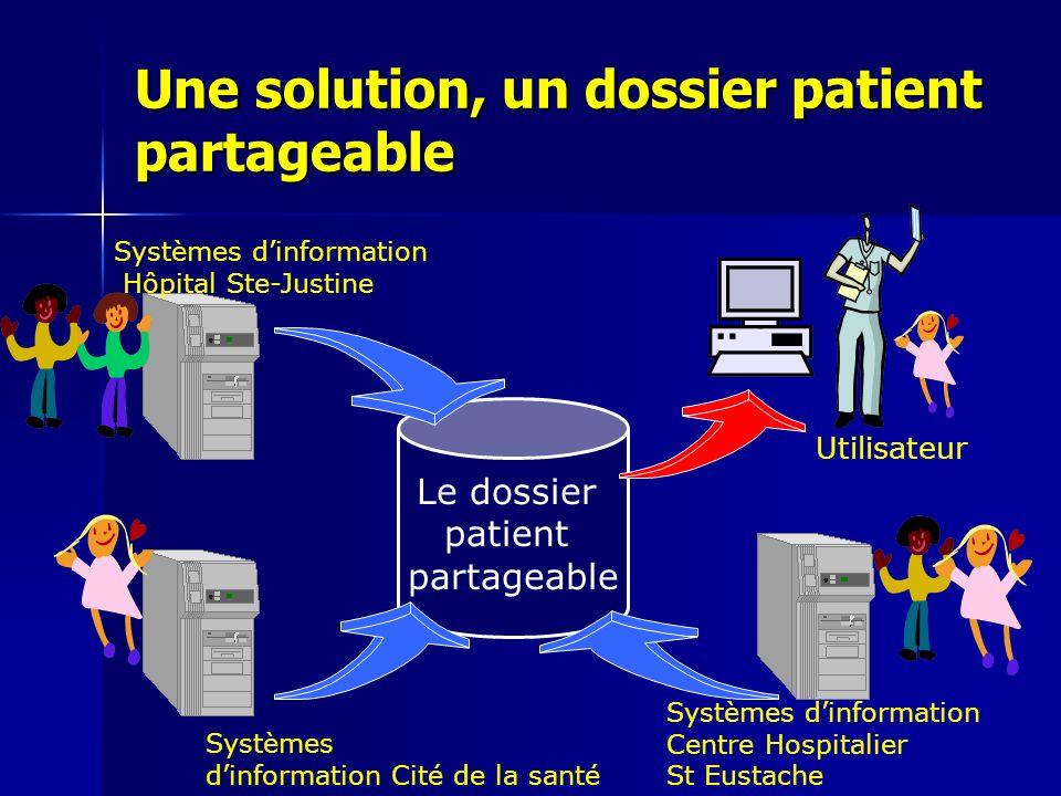 Une solution, un dossier patient partageable Le dossier patient partageable Utilisateur Systèmes dinformation Hôpital Ste-Justine Systèmes dinformatio