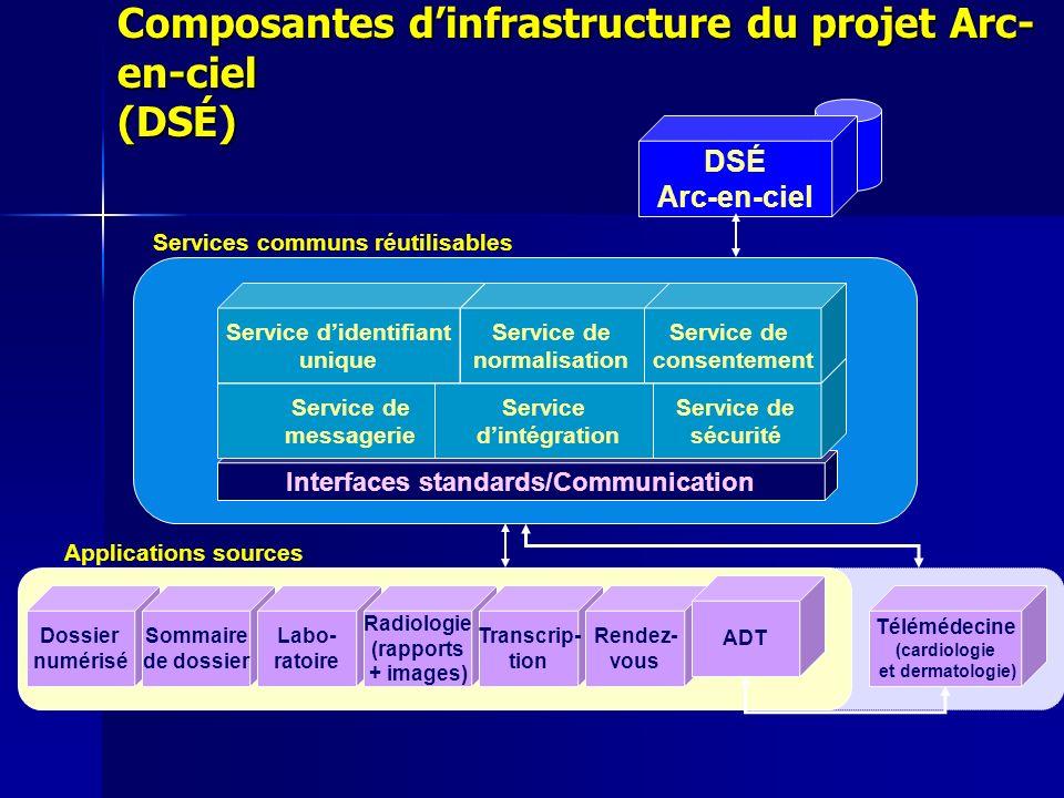 Composantes dinfrastructure du projet Arc- en-ciel (DSÉ) Interfaces standards/Communication Service de messagerie Service dintégration Service didenti