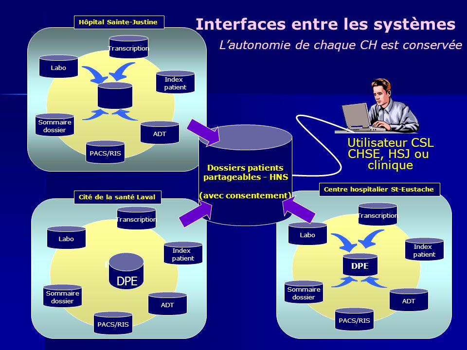 Dossiers patients partageables - HNS (avec consentement) Cité de la santé Laval Centre hospitalier St-Eustache Hôpital Sainte-Justine Interfaces entre