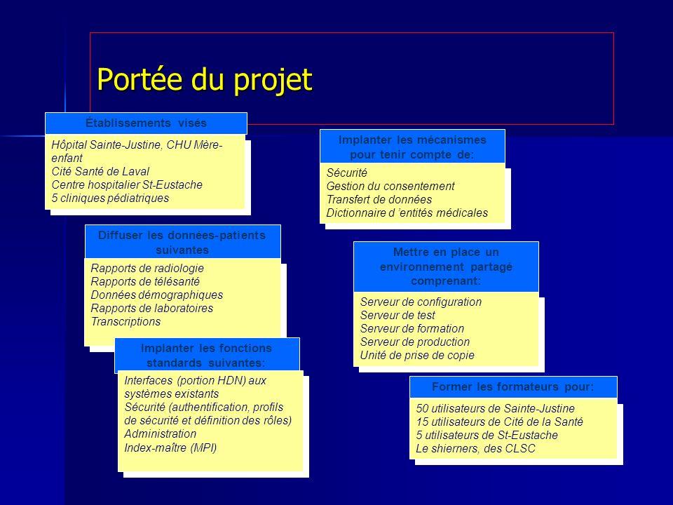 Portée du projet Établissements visés Hôpital Sainte-Justine, CHU Mère- enfant Cité Santé de Laval Centre hospitalier St-Eustache 5 cliniques pédiatri