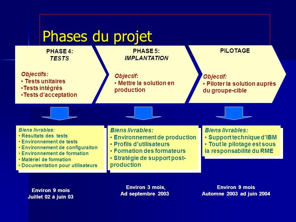 Phases du projet PHASE 4: TESTS Environ 9 mois Juillet 02 à juin 03 Biens livrables: Résultats des tests Environnement de tests Environnement de confi