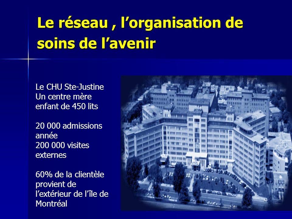 Le réseau, lorganisation de soins de lavenir Le CHU Ste-Justine Un centre mère enfant de 450 lits 20 000 admissions année 200 000 visites externes 60%