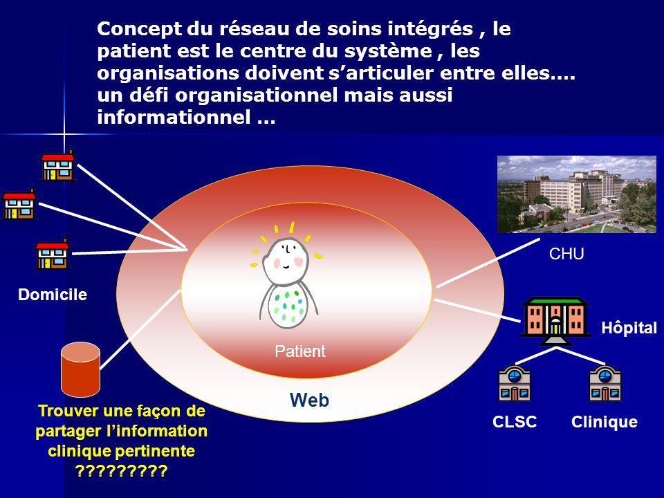 Web Domicile Hôpital CLSCClinique Trouver une façon de partager linformation clinique pertinente ????????? CHU Patient Concept du réseau de soins inté