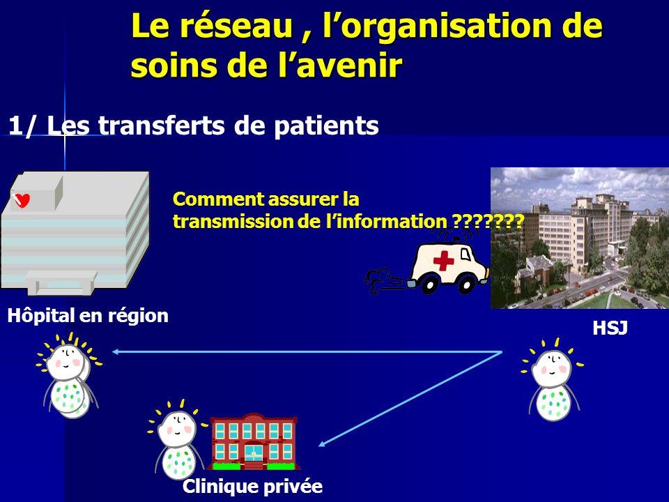 Le réseau, lorganisation de soins de lavenir HSJ 1/ Les transferts de patients Hôpital en région Clinique privée Comment assurer la transmission de li