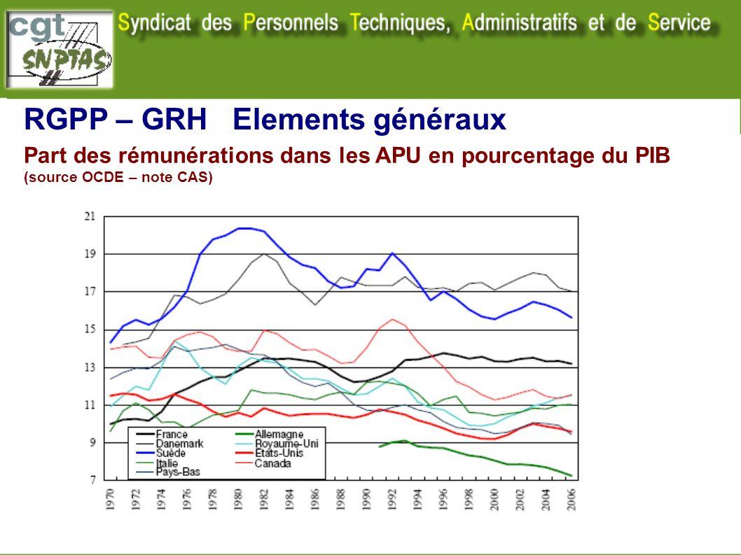 Part des rémunérations dans les APU en pourcentage du PIB (source OCDE – note CAS) RGPP – GRH Elements généraux