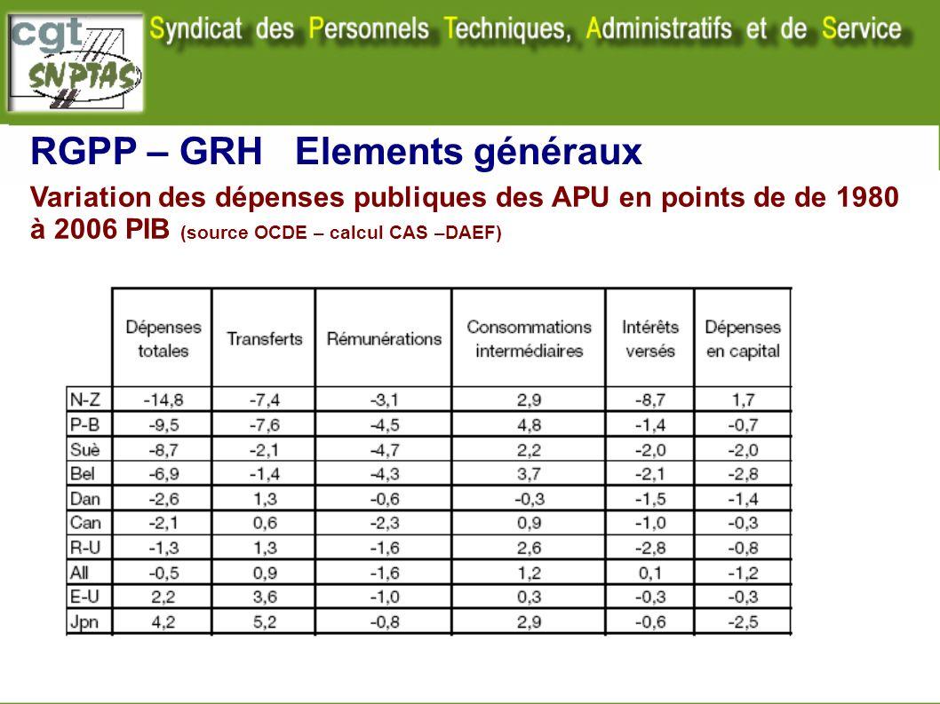 Variation des dépenses publiques des APU en points de de 1980 à 2006 PIB (source OCDE – calcul CAS –DAEF) RGPP – GRH Elements généraux