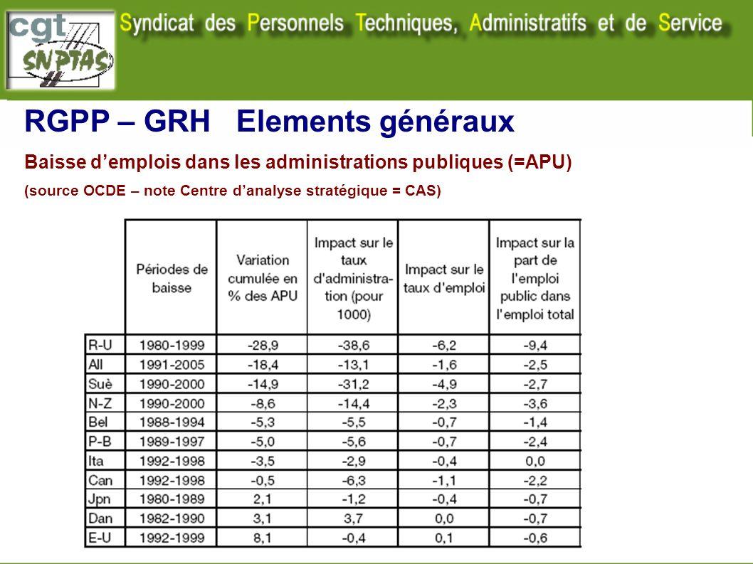 Baisse demplois dans les administrations publiques (=APU) (source OCDE – note Centre danalyse stratégique = CAS) RGPP – GRH Elements généraux