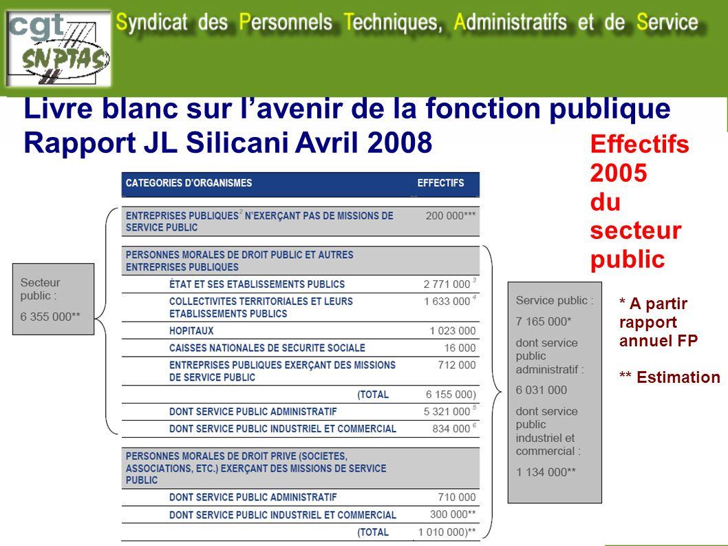 Livre blanc sur lavenir de la fonction publique Rapport JL Silicani Avril 2008 Effectifs 2005 du secteur public * A partir rapport annuel FP ** Estima