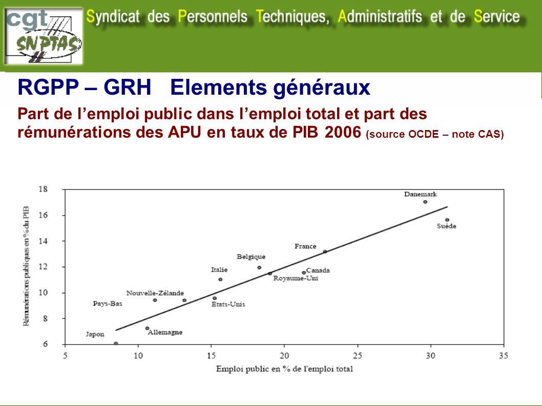 Part de lemploi public dans lemploi total et part des rémunérations des APU en taux de PIB 2006 (source OCDE – note CAS) RGPP – GRH Elements généraux