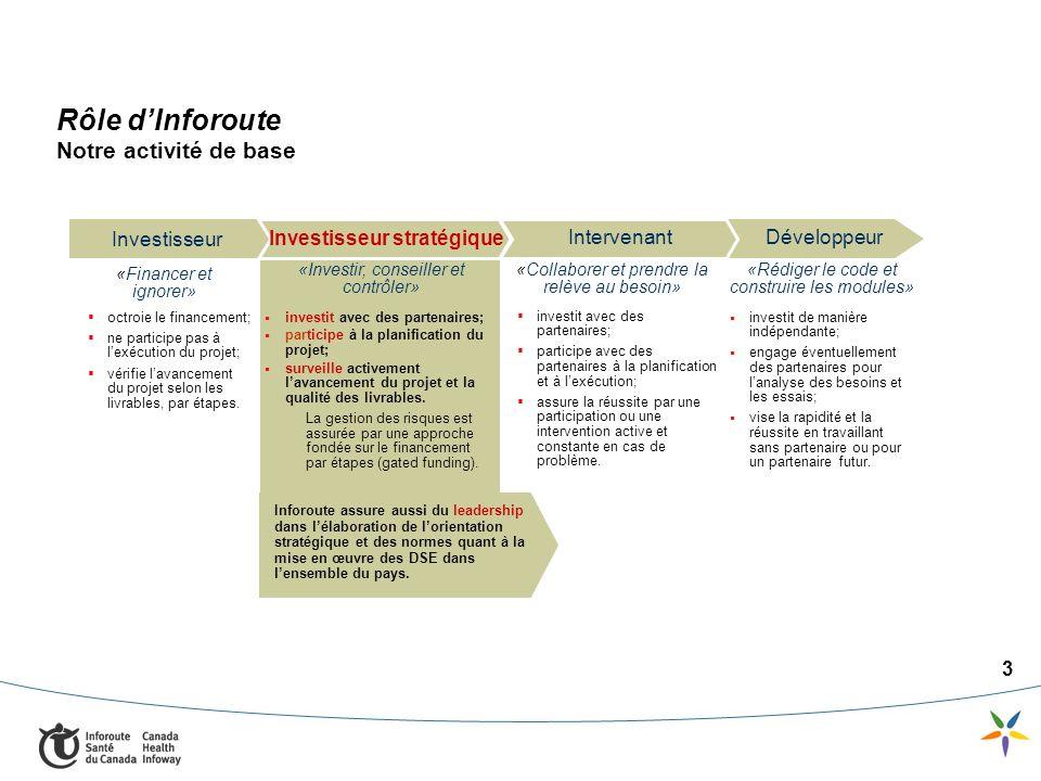 3 Rôle dInforoute Notre activité de base Investisseur Intervenant Développeur «Investir, conseiller et contrôler» investit avec des partenaires; participe à la planification du projet; surveille activement lavancement du projet et la qualité des livrables.
