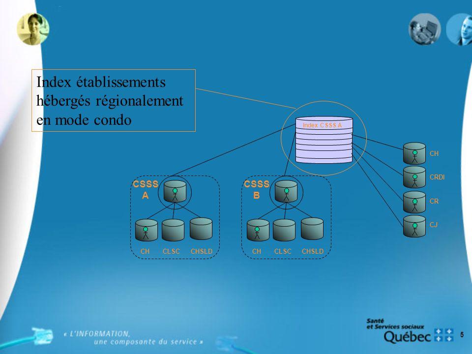 5 CSSS A CHCLSCCHSLD CSSS B CHCLSCCHSLD Index CSSS A CH CJ CRDI CR Index établissements hébergés régionalement en mode condo
