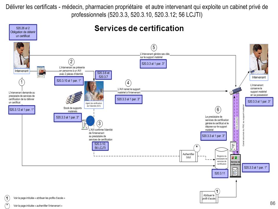 86 Services de certification