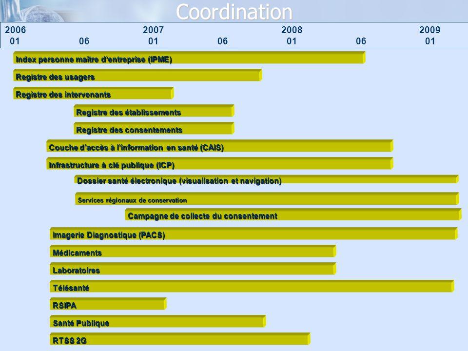 Coordination 2006 0106 200920072008 0106010601 Index personne maître dentreprise (IPME) Registre des usagers Registre des intervenants Couche daccès à