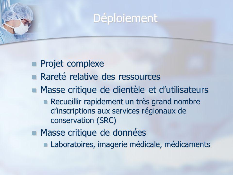 Déploiement Projet complexe Projet complexe Rareté relative des ressources Rareté relative des ressources Masse critique de clientèle et dutilisateurs