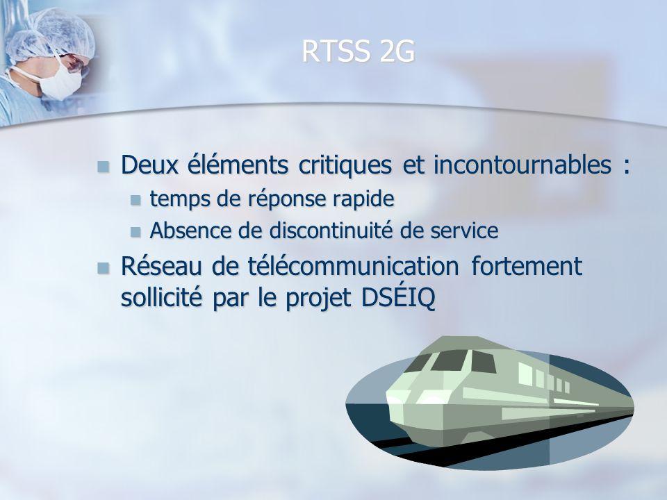 RTSS 2G Deux éléments critiques et incontournables : Deux éléments critiques et incontournables : temps de réponse rapide temps de réponse rapide Abse