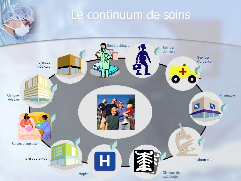 Pharmacie Laboratoires Clinique de radiologie Hôpital Soins à domicile Clinique Réseau Clinique médicale Services durgence Clinique privée Le continuu