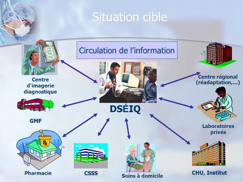 Pharmacie Situation cible DS É IQ Laboratoires privés Centre d'imagerie diagnostique GMF CHU, Institut CSSS Soins à domicile Centre régional (réadapta