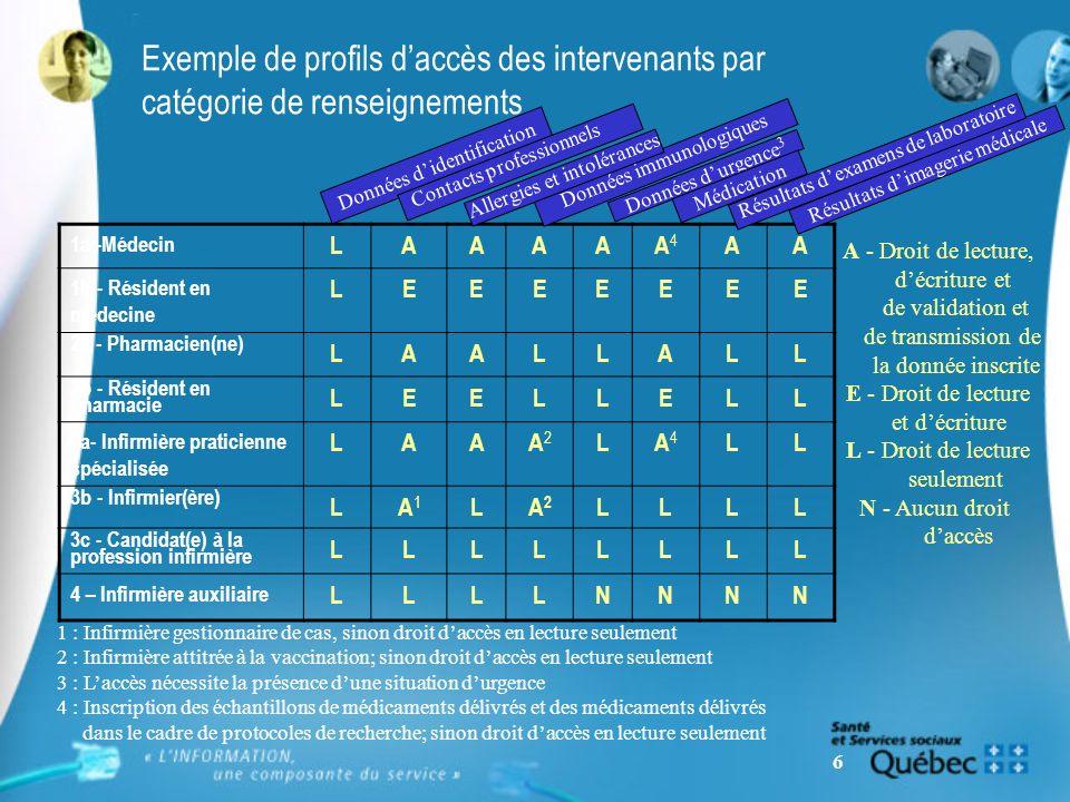 6 Exemple de profils daccès des intervenants par catégorie de renseignements 1a -Médecin LAAAAA4A4 AA 1b - Résident en médecine LEEEEEEE 2a - Pharmaci