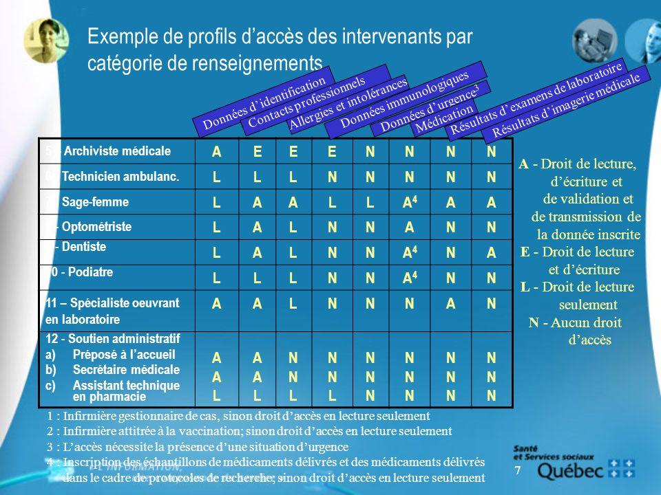 7 Exemple de profils daccès des intervenants par catégorie de renseignements 5 – Archiviste médicale AEEENNNN 6 - Technicien ambulanc. LLLNNNNN 7 - Sa